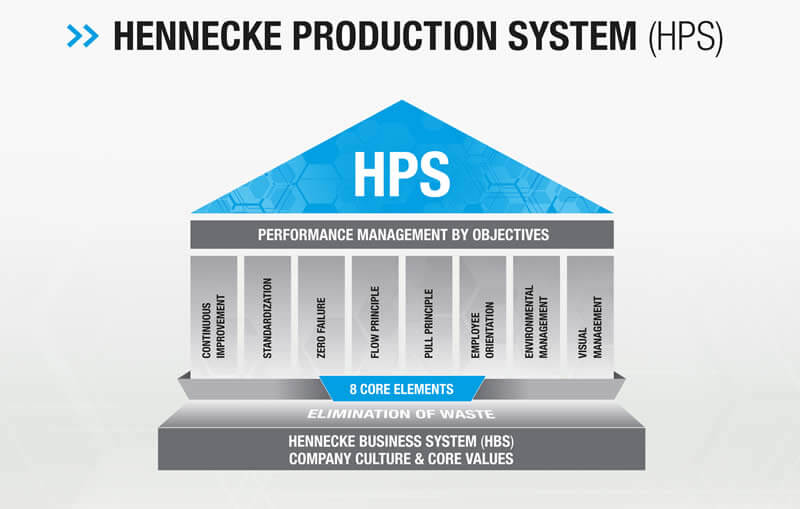 Diagram of the new Hennecke Production System (HPS)